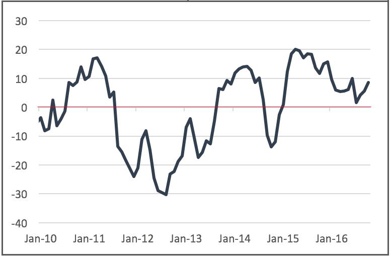 ea-sentix-investor-confidence