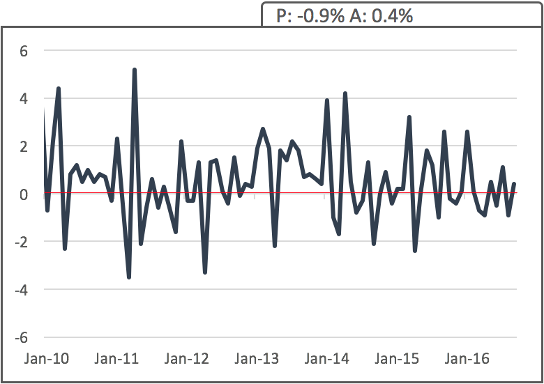 uk-brc-sales-yoy