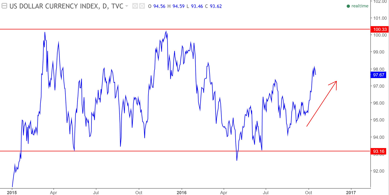 crude-dollar