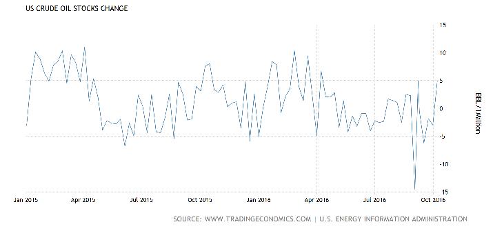 crude-oil-stocks