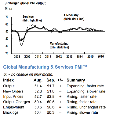 global-manufacturing-services-pmi