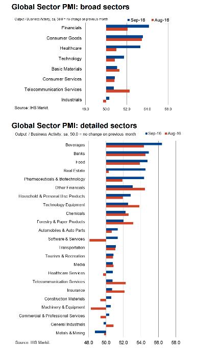 global-sectors-pmi