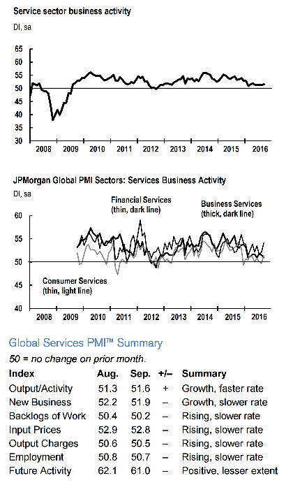 global-services-pmi