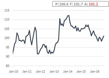 jp-leading-indicators
