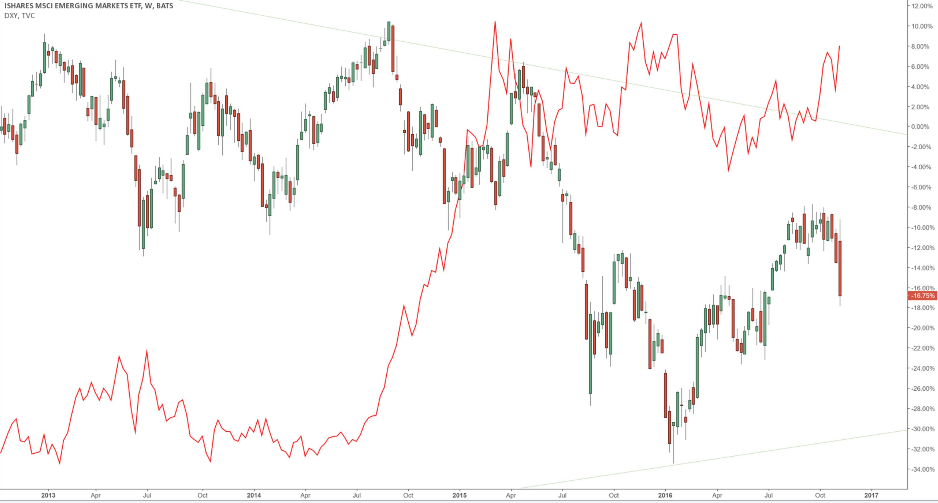 eem-dxy