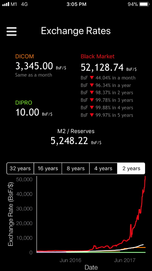 Bolivar Rates