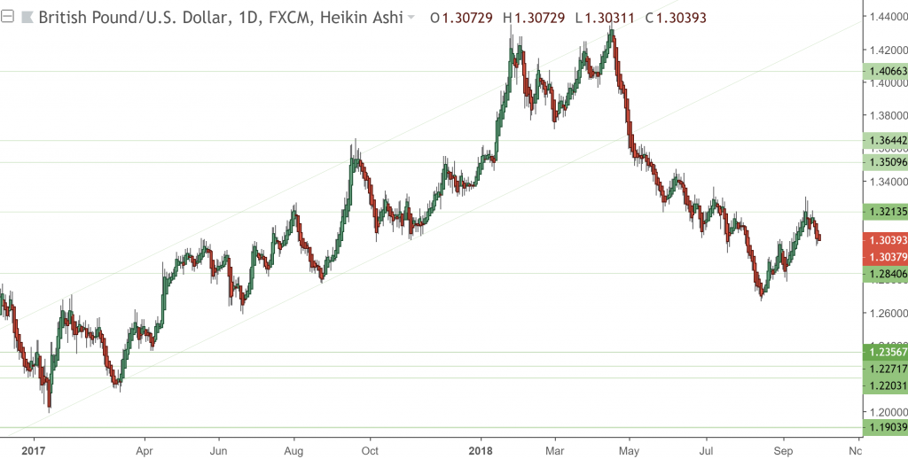 cable, gbpusd