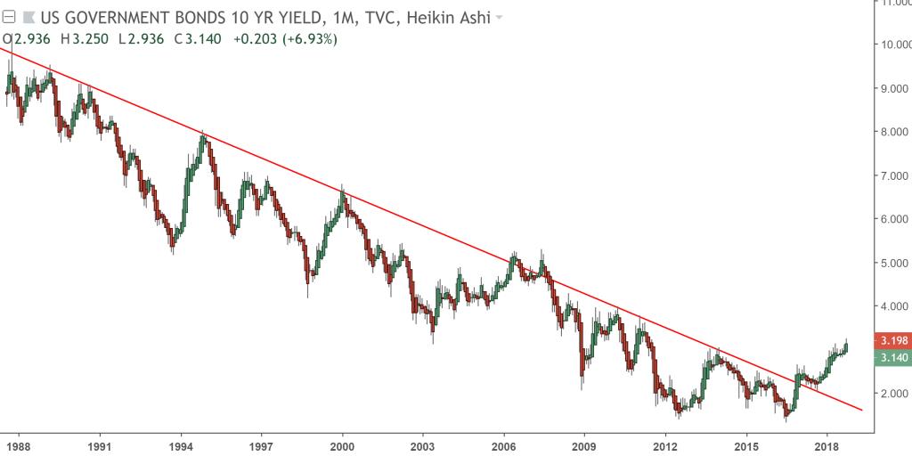 US 10yr yields
